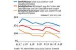 In deutschen Chefetagen wachsen die Sorgen