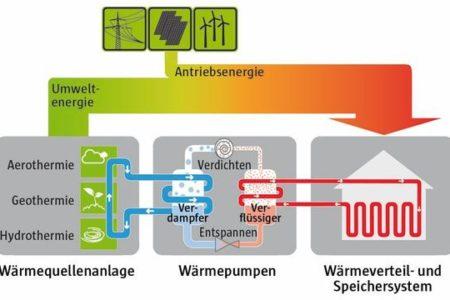 Checkliste für Wärmepumpen