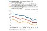 Geschäftsklima stabilisiert sich auf niedrigem Niveau