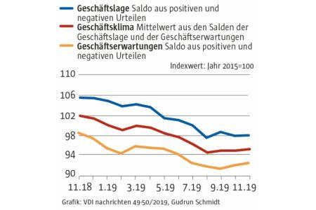 Die Stimmung in der deutschen Wirtschaft bessert sich leicht