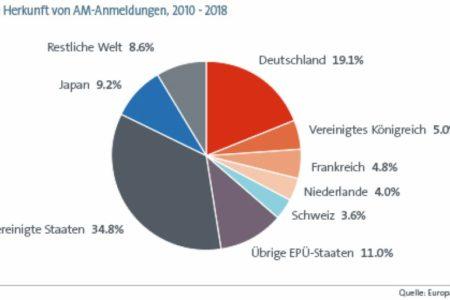 Deutschland führend im 3-D-Druck