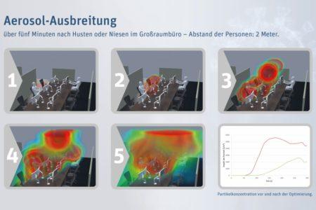 Corona: Strömungssimulation zeigt die Wege von Aerosolen im Büro