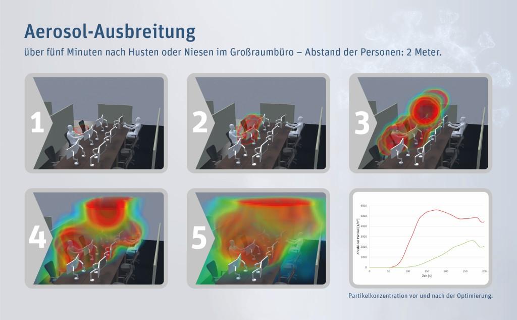 Corona Stromungssimulation Zeigt Die Wege Von Aerosolen Im Buro Vdi Nachrichten