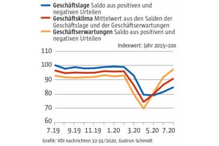Stimmung in deutschen Unternehmen hellt sich weiter auf