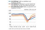 Deutsche Wirtschaft blickt mit mehr Zuversicht in die Zukunft