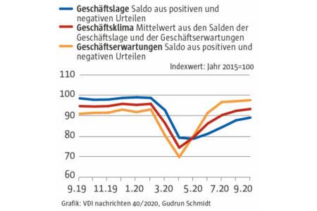 Ifo-Index: Trotz steigender Infektionszahlen im Plus