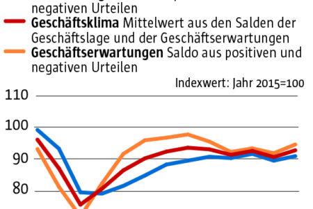 Starke Industrie schiebt die deutsche Konjunktur an – trotz Lockdown