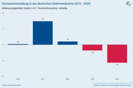 Corona-Krise: Elektroindustrie 2020 mit blauem Auge davongekommen