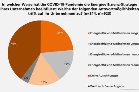 Industrie nach Corona: mit Energieeffizienz gut aufgestellt