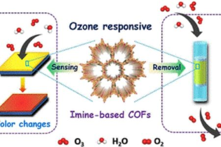 Ozon zugleich entdecken und abbauen