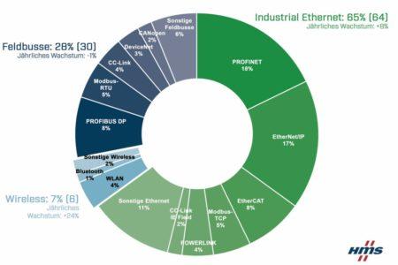 Ethernet und Funknetze legen weltweit in der Industrie zu