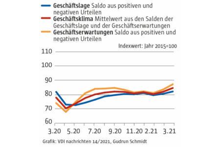 Überraschend deutlicher Anstieg des Ifo-Geschäftsklimas im März