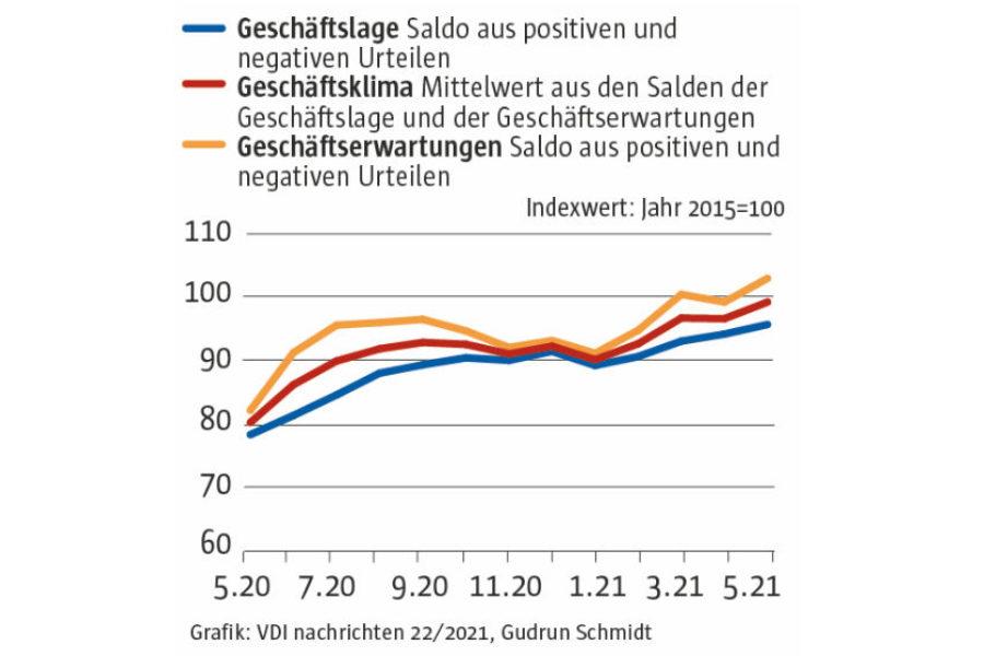 Ifo-Konjunkturklima erklimmt höchsten Stand seit zwei Jahren