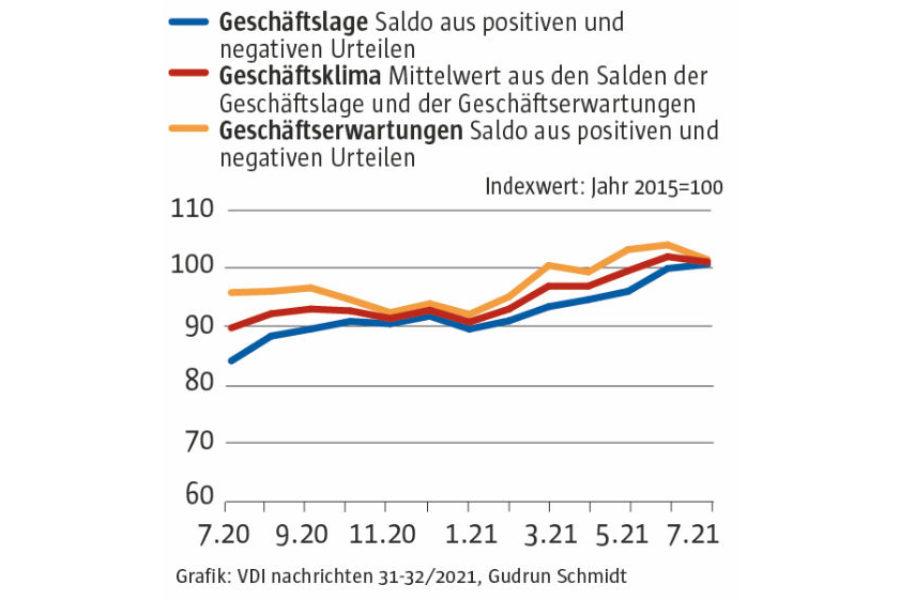Im Juli erleidet die begonnene Konjunkturerholung einen Rückschlag