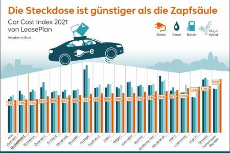 Elektromobilität: Steckdose schlägt Zapfsäule