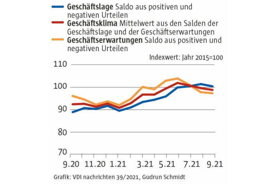 Industrie wird zum Belastungsfaktor für das Konjunkturklima